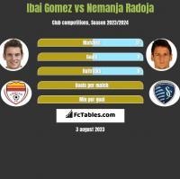 Ibai Gomez vs Nemanja Radoja h2h player stats
