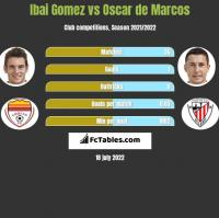 Ibai Gomez vs Oscar de Marcos h2h player stats