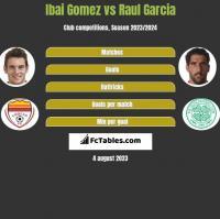 Ibai Gomez vs Raul Garcia h2h player stats