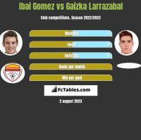 Ibai Gomez vs Gaizka Larrazabal h2h player stats