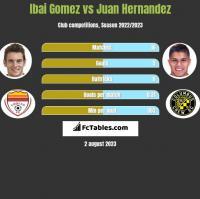 Ibai Gomez vs Juan Hernandez h2h player stats