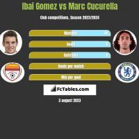 Ibai Gomez vs Marc Cucurella h2h player stats