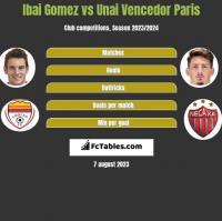 Ibai Gomez vs Unai Vencedor Paris h2h player stats