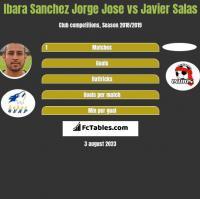 Ibara Sanchez Jorge Jose vs Javier Salas h2h player stats