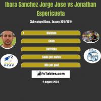 Ibara Sanchez Jorge Jose vs Jonathan Espericueta h2h player stats