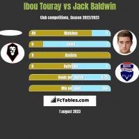 Ibou Touray vs Jack Baldwin h2h player stats