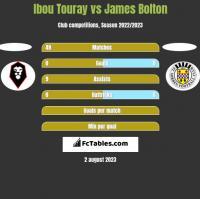 Ibou Touray vs James Bolton h2h player stats