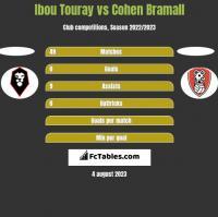 Ibou Touray vs Cohen Bramall h2h player stats