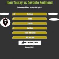 Ibou Touray vs Devonte Redmond h2h player stats