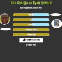 Ibra Sekajja vs Ryan Upward h2h player stats