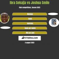 Ibra Sekajja vs Joshua Smile h2h player stats