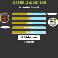 Ibra Sekajja vs Josh Kelly h2h player stats