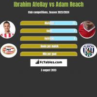 Ibrahim Afellay vs Adam Reach h2h player stats