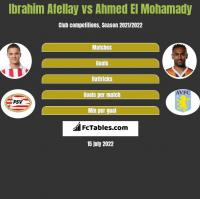 Ibrahim Afellay vs Ahmed El Mohamady h2h player stats