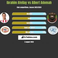 Ibrahim Afellay vs Albert Adomah h2h player stats