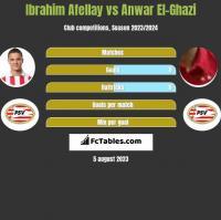 Ibrahim Afellay vs Anwar El-Ghazi h2h player stats