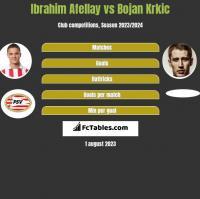 Ibrahim Afellay vs Bojan Krkic h2h player stats