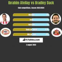 Ibrahim Afellay vs Bradley Dack h2h player stats