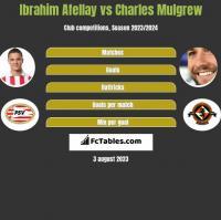 Ibrahim Afellay vs Charles Mulgrew h2h player stats