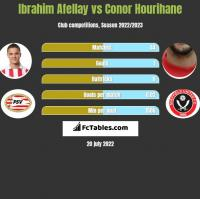 Ibrahim Afellay vs Conor Hourihane h2h player stats