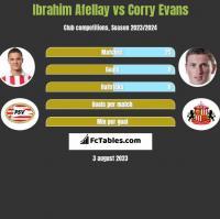 Ibrahim Afellay vs Corry Evans h2h player stats