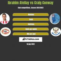 Ibrahim Afellay vs Craig Conway h2h player stats