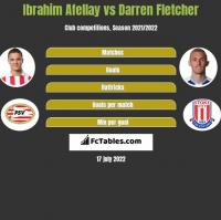 Ibrahim Afellay vs Darren Fletcher h2h player stats
