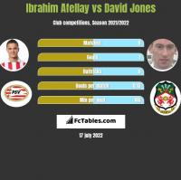 Ibrahim Afellay vs David Jones h2h player stats