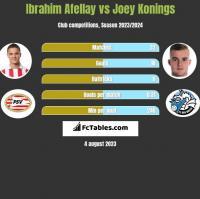 Ibrahim Afellay vs Joey Konings h2h player stats