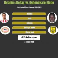 Ibrahim Afellay vs Oghenekaro Etebo h2h player stats