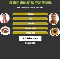Ibrahim Afellay vs Ryan Woods h2h player stats