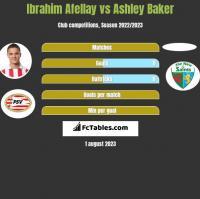 Ibrahim Afellay vs Ashley Baker h2h player stats