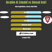 Ibrahim Al Zubaidi vs Ahmad Asiri h2h player stats