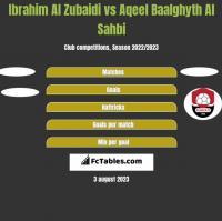 Ibrahim Al Zubaidi vs Aqeel Baalghyth Al Sahbi h2h player stats