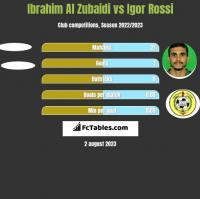 Ibrahim Al Zubaidi vs Igor Rossi h2h player stats
