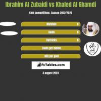 Ibrahim Al Zubaidi vs Khaled Al Ghamdi h2h player stats