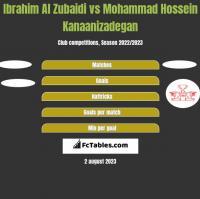 Ibrahim Al Zubaidi vs Mohammad Hossein Kanaanizadegan h2h player stats