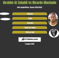 Ibrahim Al Zubaidi vs Ricardo Machado h2h player stats
