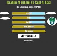 Ibrahim Al Zubaidi vs Talal Al Absi h2h player stats