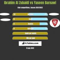 Ibrahim Al Zubaidi vs Yaseen Barnawi h2h player stats