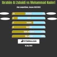 Ibrahim Al Zubaidi vs Mohammad Naderi h2h player stats