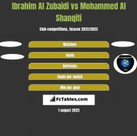 Ibrahim Al Zubaidi vs Mohammed Al Shanqiti h2h player stats