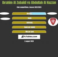 Ibrahim Al Zubaidi vs Abdullah Al Hazzan h2h player stats