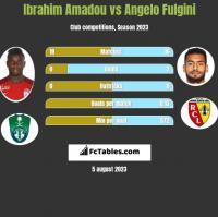 Ibrahim Amadou vs Angelo Fulgini h2h player stats