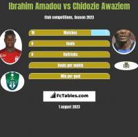 Ibrahim Amadou vs Chidozie Awaziem h2h player stats