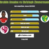 Ibrahim Amadou vs Christoph Zimmermann h2h player stats