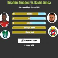 Ibrahim Amadou vs David Junca h2h player stats