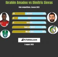 Ibrahim Amadou vs Dimitris Siovas h2h player stats