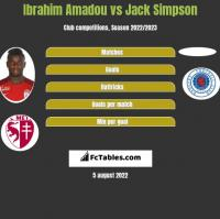 Ibrahim Amadou vs Jack Simpson h2h player stats