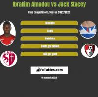 Ibrahim Amadou vs Jack Stacey h2h player stats